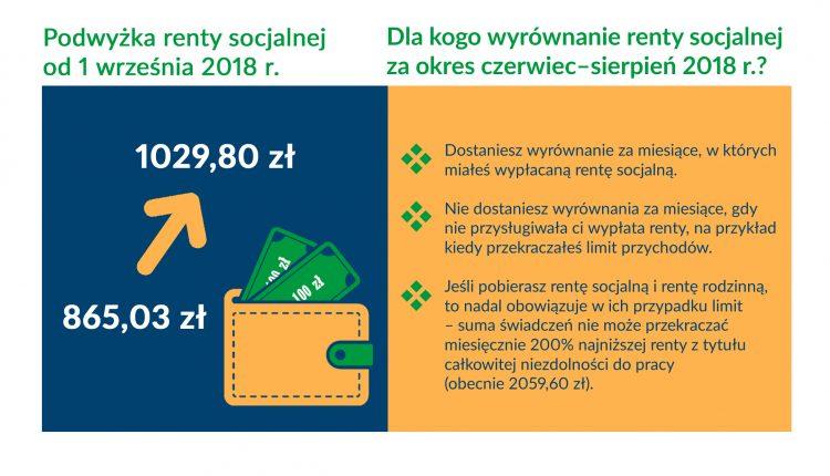 renta socjalna – infografika